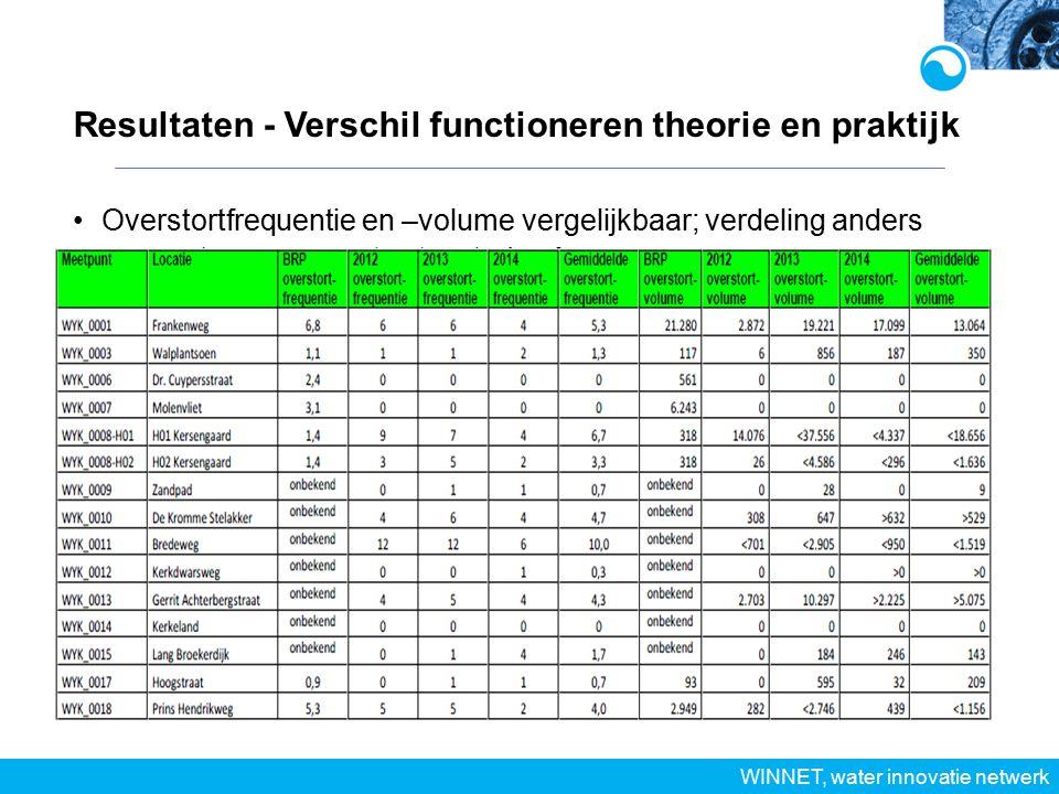 Resultaten - Verschil functioneren theorie en praktijk