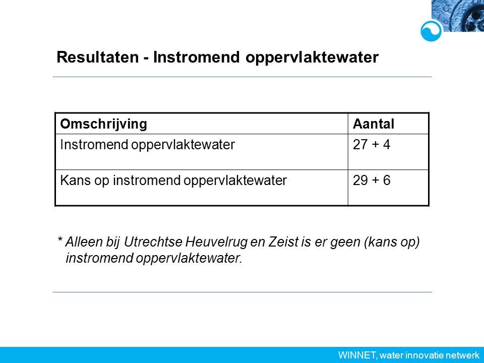 Resultaten - Instromend oppervlaktewater