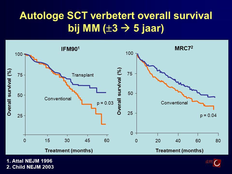 Autologe SCT verbetert overall survival bij MM (3  5 jaar)