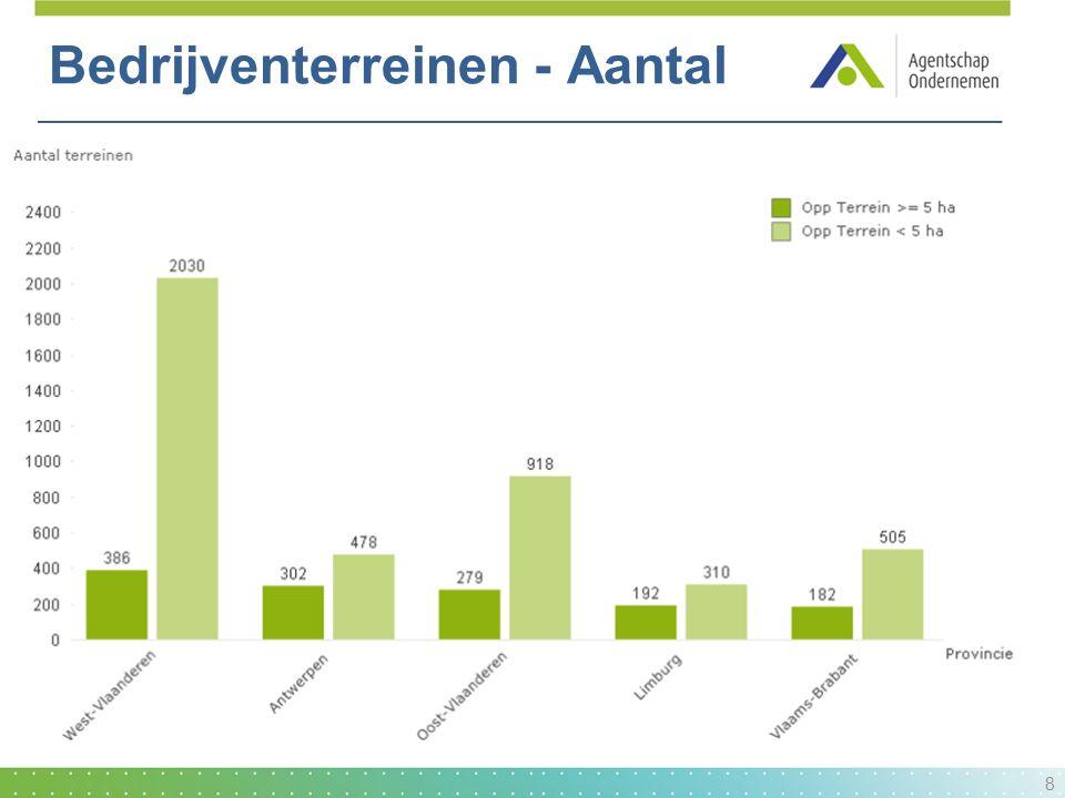 Bedrijventerreinen - Aantal