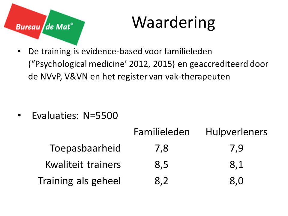 Waardering Evaluaties: N=5500 Familieleden Hulpverleners