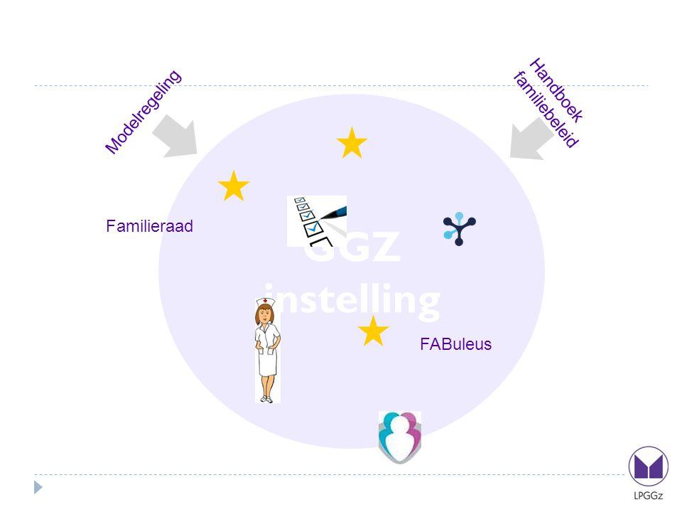 GGZ instelling Modelregeling Handboek familiebeleid Familieraad