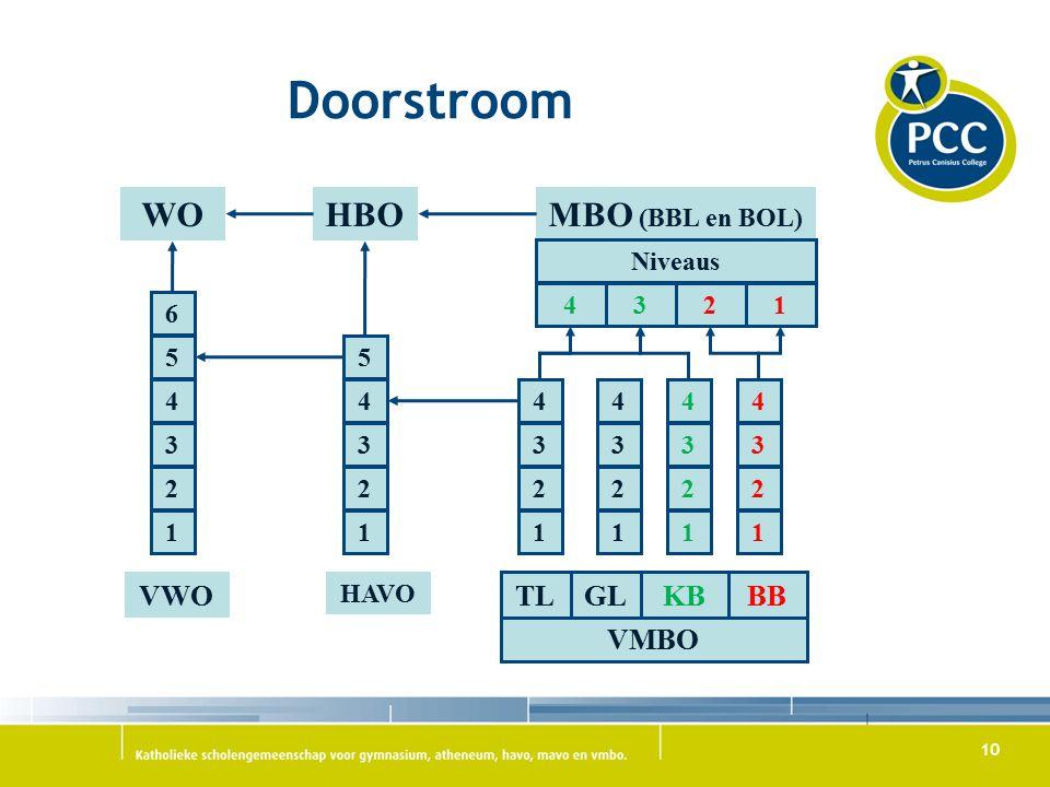 Doorstroom WO HBO MBO (BBL en BOL) VMBO VWO TL GL KB BB Niveaus 4 3 2