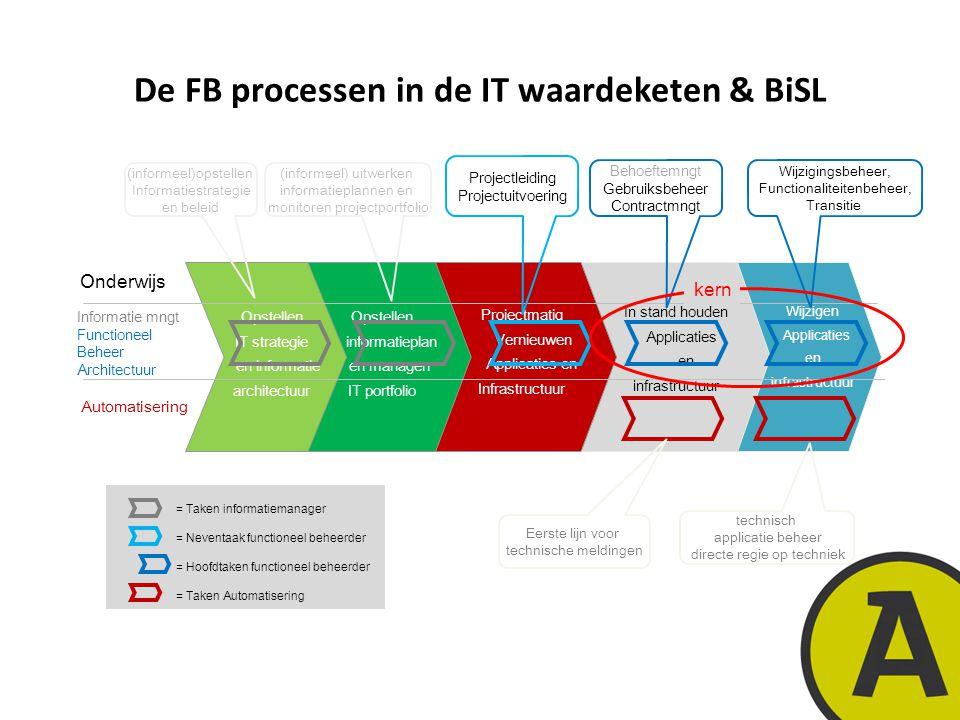 De FB processen in de IT waardeketen & BiSL