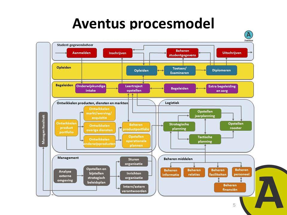 Aventus procesmodel