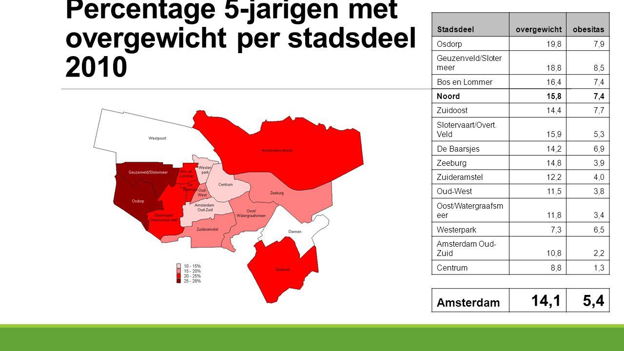 Percentage 5-jarigen met overgewicht per stadsdeel 2010