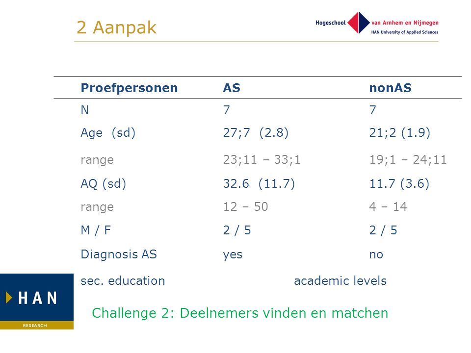 2 Aanpak Challenge 2: Deelnemers vinden en matchen Proefpersonen AS