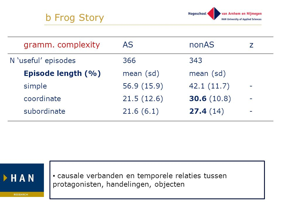b Frog Story gramm. complexity AS nonAS z N 'useful' episodes