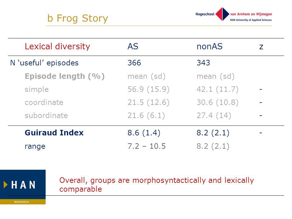 b Frog Story Lexical diversity AS nonAS z N 'useful' episodes