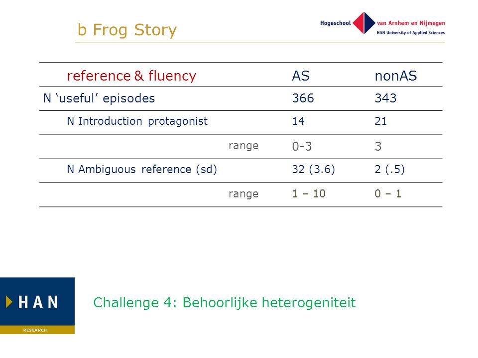 b Frog Story reference & fluency AS nonAS