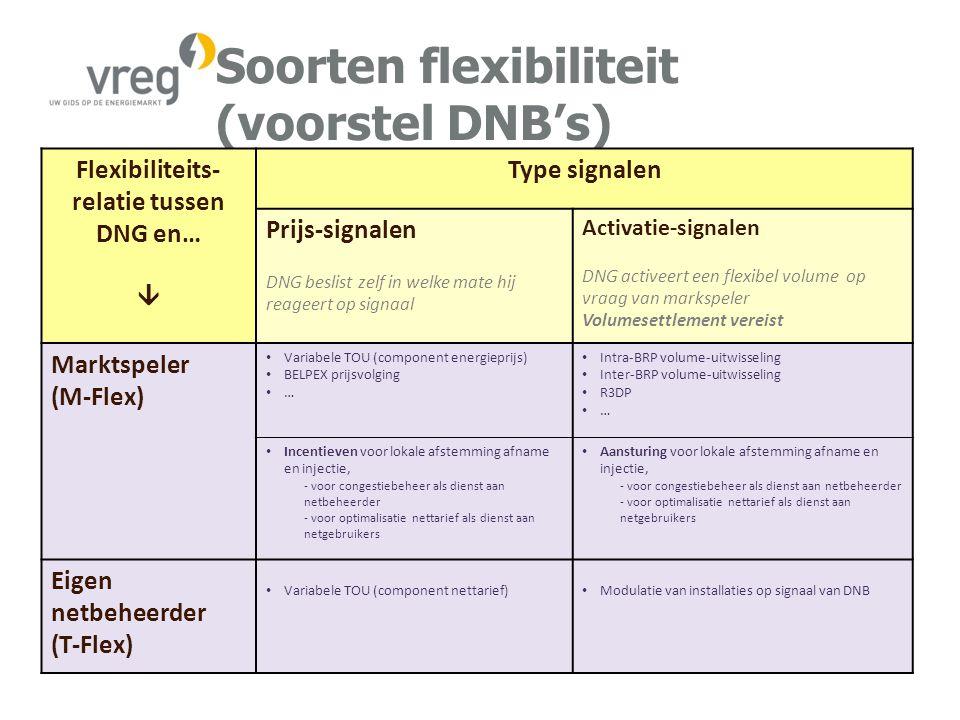 Soorten flexibiliteit (voorstel DNB's)