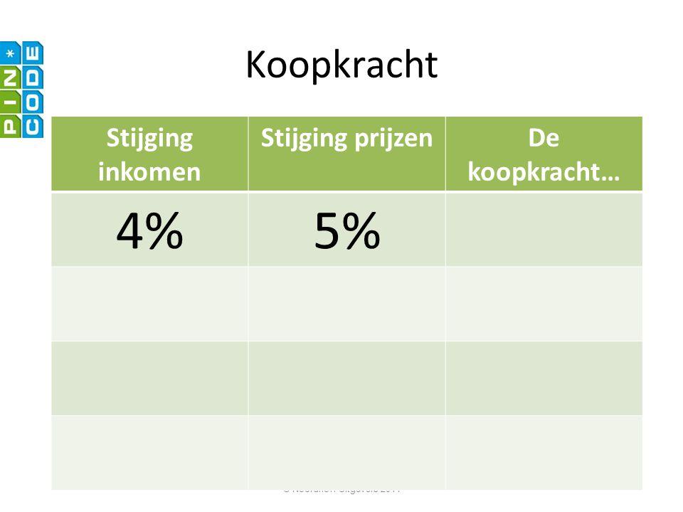 4% 5% Koopkracht Stijging inkomen Stijging prijzen De koopkracht…