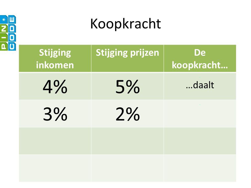 4% 5% 3% 2% Koopkracht Stijging inkomen Stijging prijzen