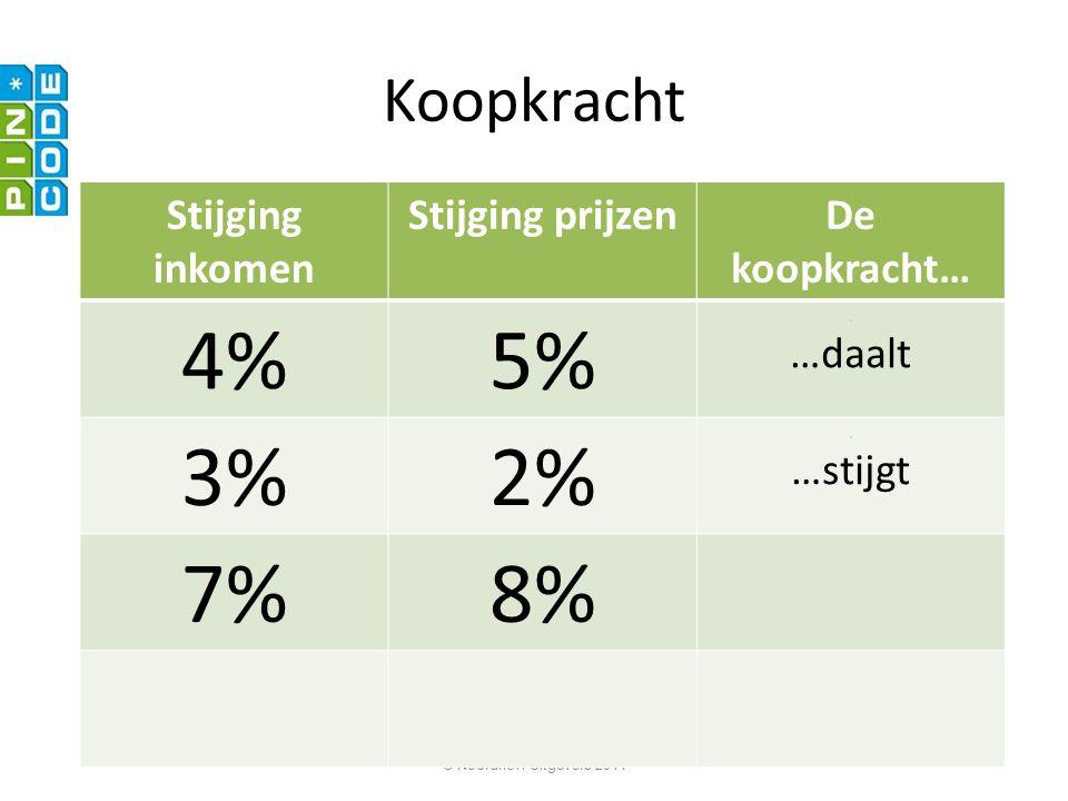 4% 5% 3% 2% 7% 8% Koopkracht Stijging inkomen Stijging prijzen