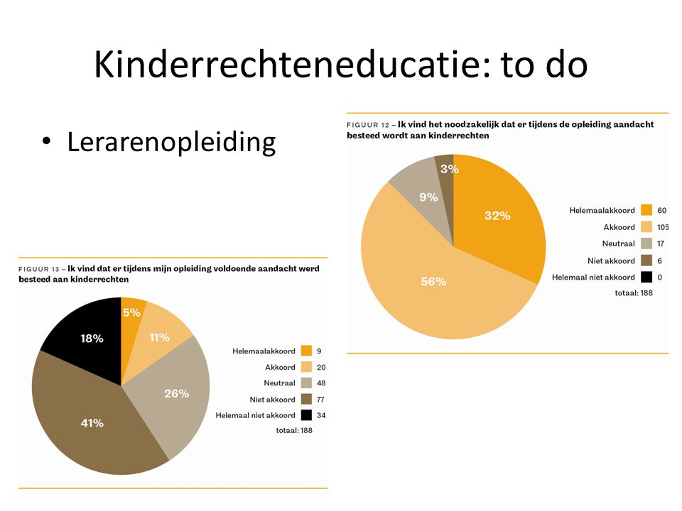 Kinderrechteneducatie: to do