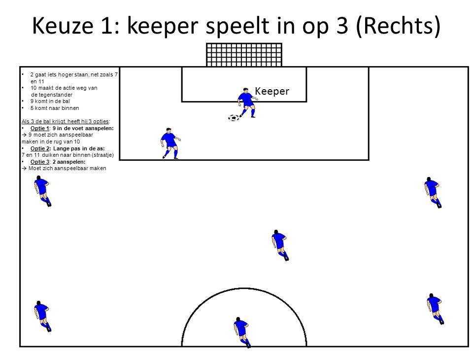 Keuze 1: keeper speelt in op 3 (Rechts)