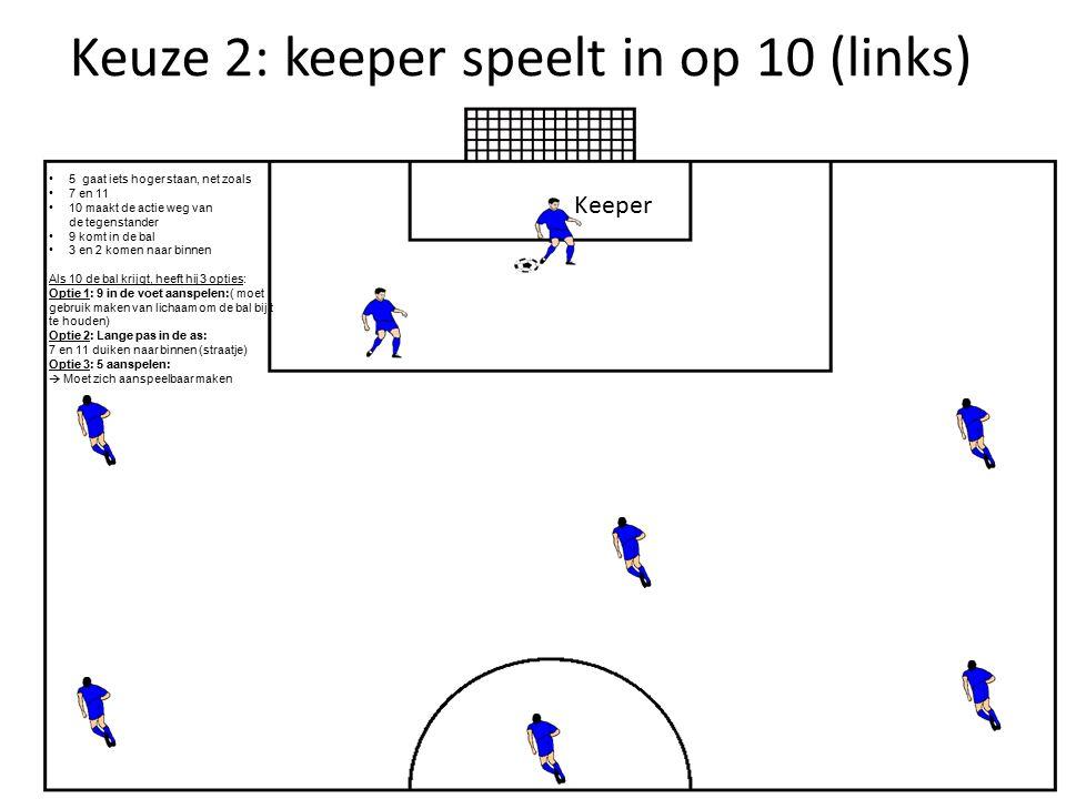 Keuze 2: keeper speelt in op 10 (links)