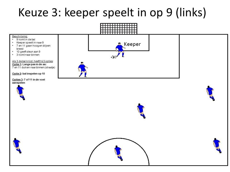 Keuze 3: keeper speelt in op 9 (links)