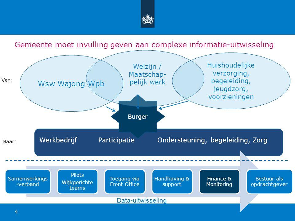 Gemeente moet invulling geven aan complexe informatie-uitwisseling