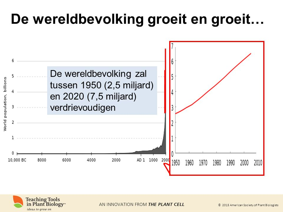 De wereldbevolking groeit en groeit…