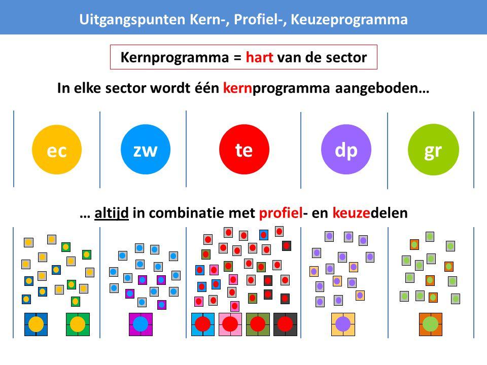 ec zw te dp gr Uitgangspunten Kern-, Profiel-, Keuzeprogramma