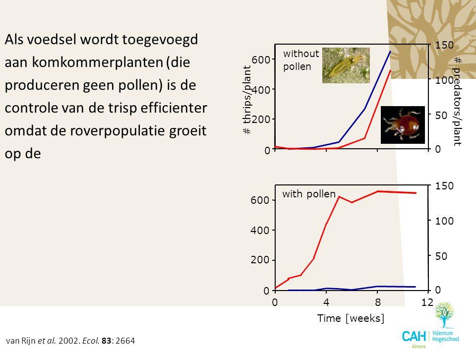 Als voedsel wordt toegevoegd aan komkommerplanten (die produceren geen pollen) is de controle van de trisp efficienter omdat de roverpopulatie groeit op de