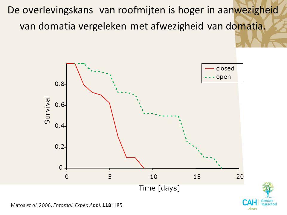 De overlevingskans van roofmijten is hoger in aanwezigheid van domatia vergeleken met afwezigheid van domatia.