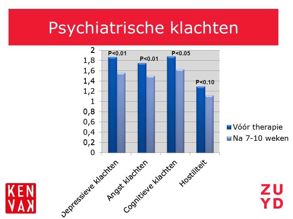 Psychiatrische klachten