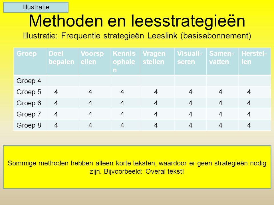 Illustratie Methoden en leesstrategieën Illustratie: Frequentie strategieën Leeslink (basisabonnement)