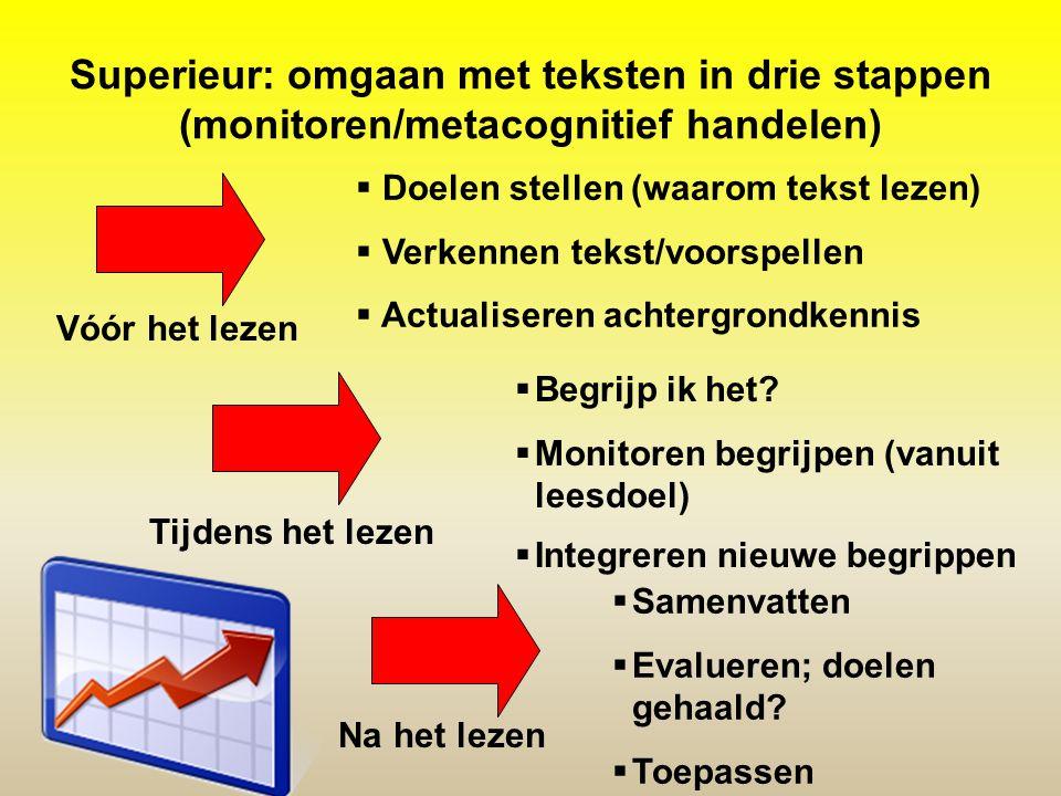 Superieur: omgaan met teksten in drie stappen (monitoren/metacognitief handelen)