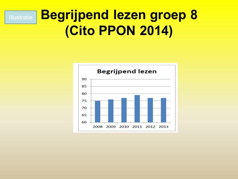 Begrijpend lezen groep 8 (Cito PPON 2014)