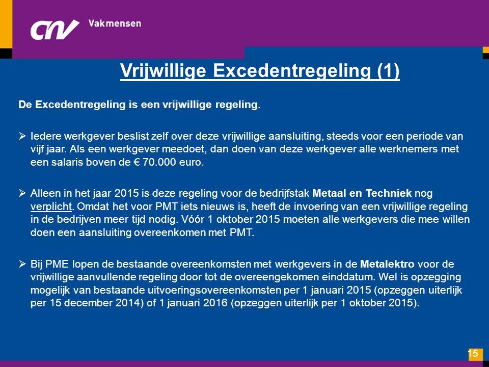 Vrijwillige Excedentregeling (1)