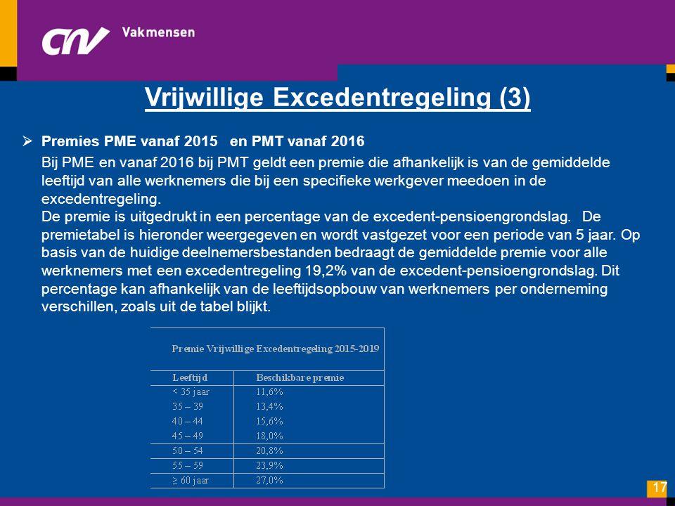 Vrijwillige Excedentregeling (3)