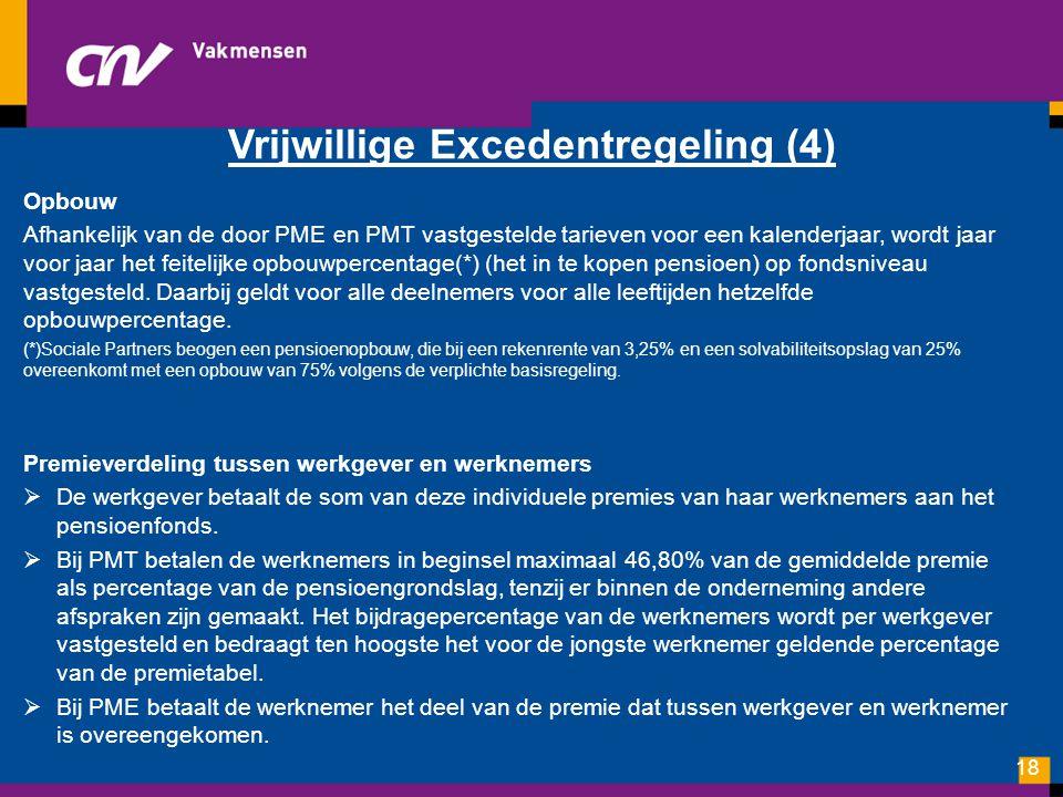 Vrijwillige Excedentregeling (4)