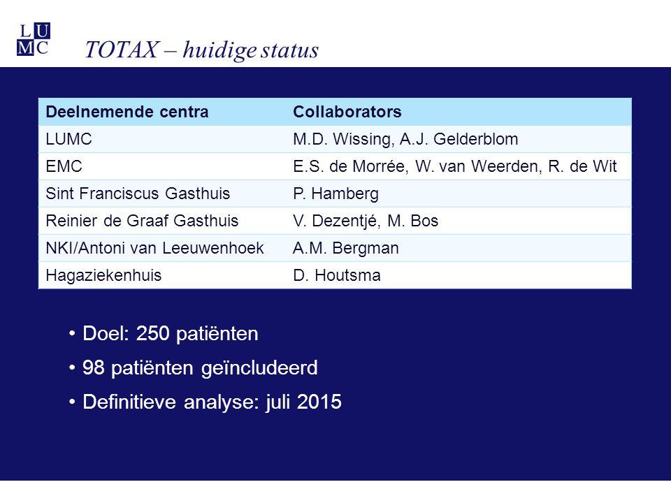 TOTAX – huidige status Doel: 250 patiënten 98 patiënten geïncludeerd