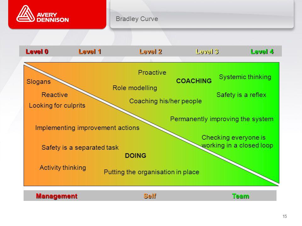 Bradley Curve Level 0 Level 1 Level 2 Level 3 Level 4.