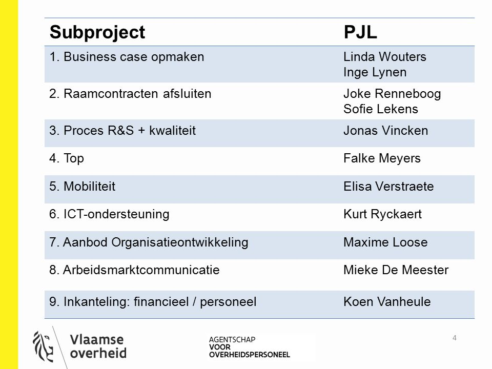 Subproject PJL 1. Business case opmaken Linda Wouters Inge Lynen