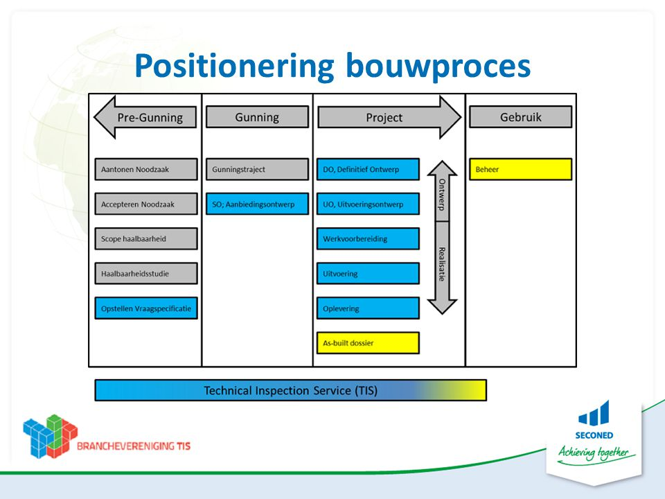 Positionering bouwproces