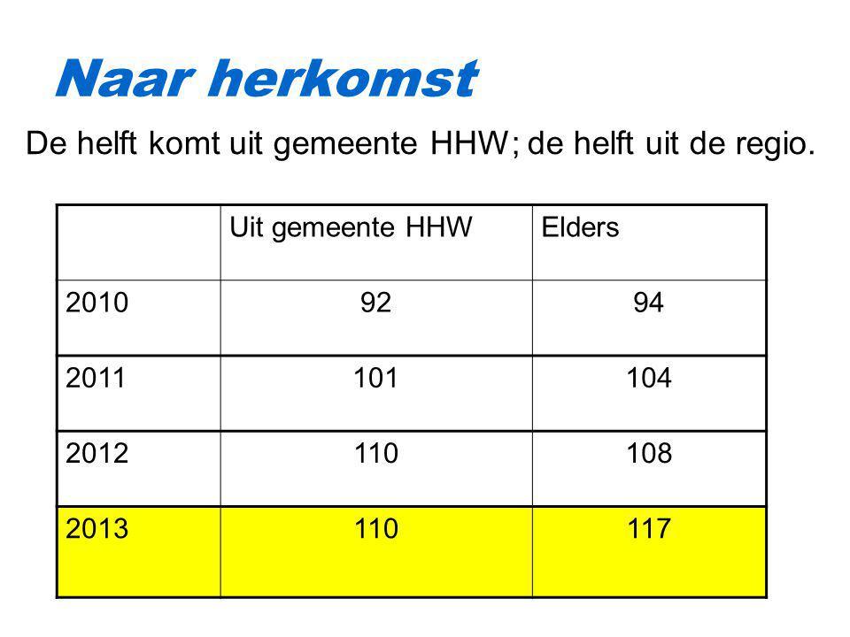 Naar herkomst De helft komt uit gemeente HHW; de helft uit de regio.