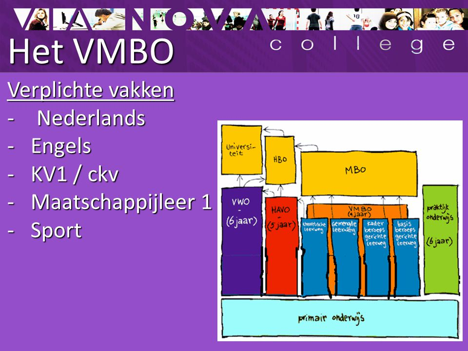 Het VMBO Verplichte vakken Nederlands Engels KV1 / ckv