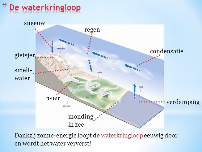 De waterkringloop sneeuw regen condensatie gletsjer smelt- water