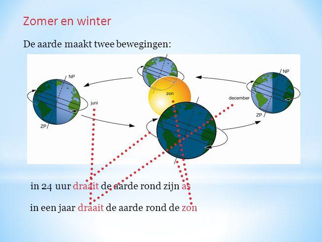 Zomer en winter De aarde maakt twee bewegingen: