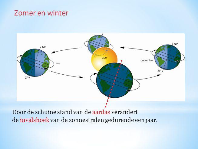 Zomer en winter Door de schuine stand van de aardas verandert