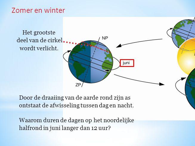 Zomer en winter Het grootste deel van de cirkel wordt verlicht.
