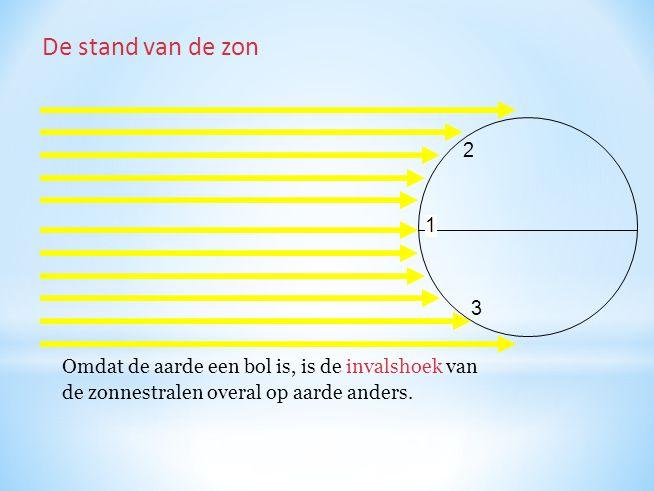 De stand van de zon 2. 1. 3. Omdat de aarde een bol is, is de invalshoek van.