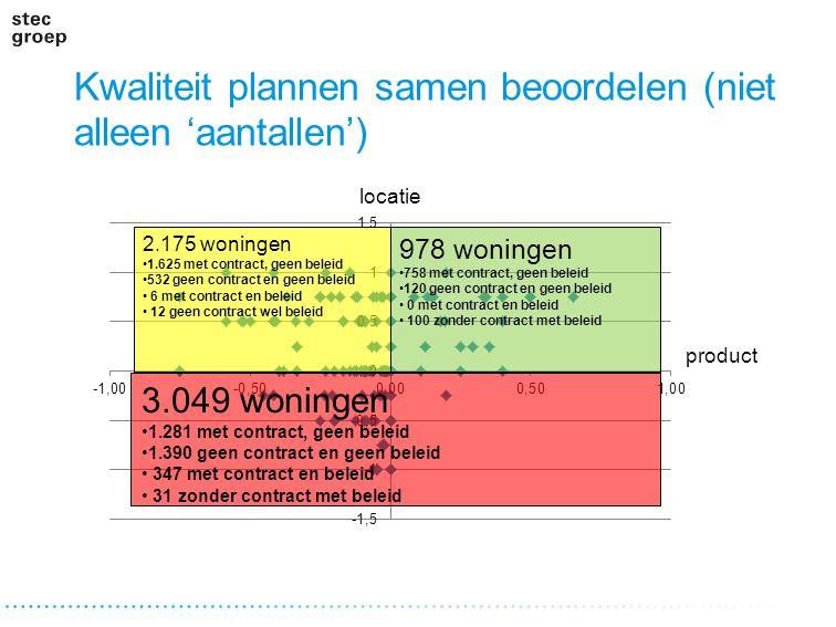 Kwaliteit plannen samen beoordelen (niet alleen 'aantallen')