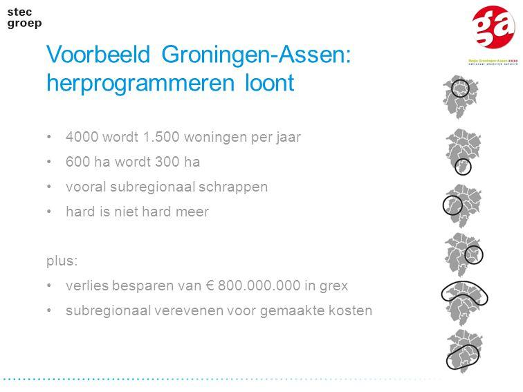 Voorbeeld Groningen-Assen: herprogrammeren loont