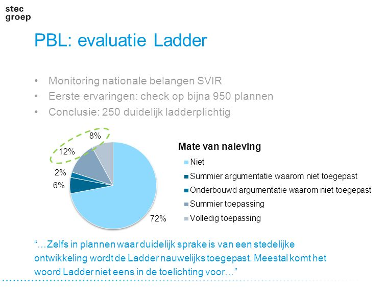 PBL: evaluatie Ladder Monitoring nationale belangen SVIR