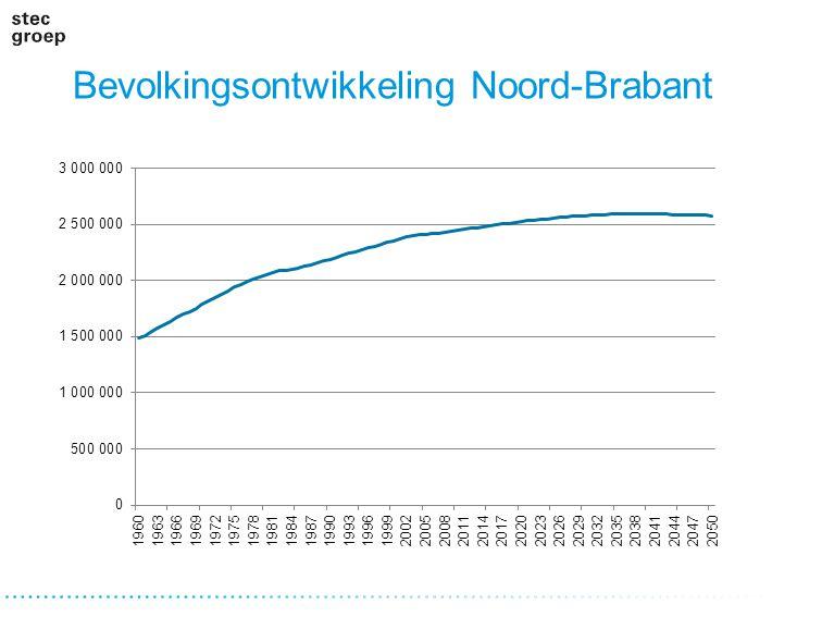 Bevolkingsontwikkeling Noord-Brabant