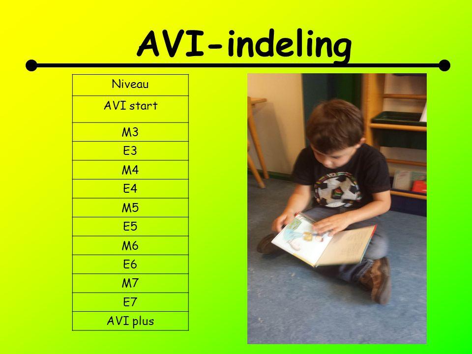 AVI-indeling Niveau AVI start M3 E3 M4 E4 M5 E5 M6 E6 M7 E7 AVI plus